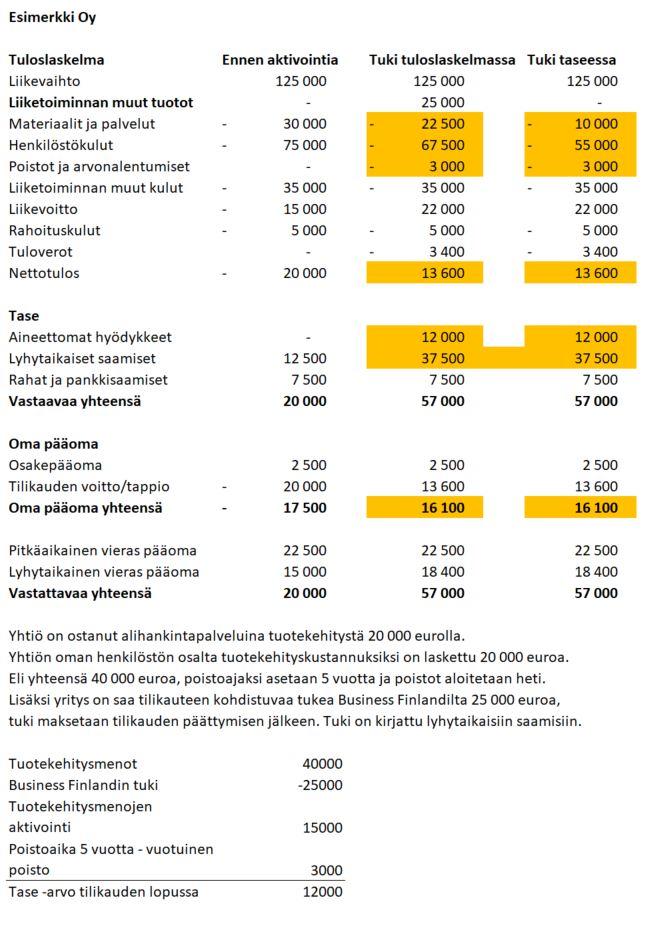 Tuotekehitysmenojen aktivointi Business Finland esimerkki