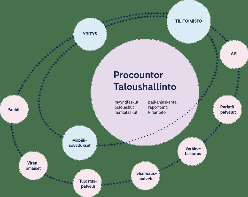 Finago Procountor Taloushallinto