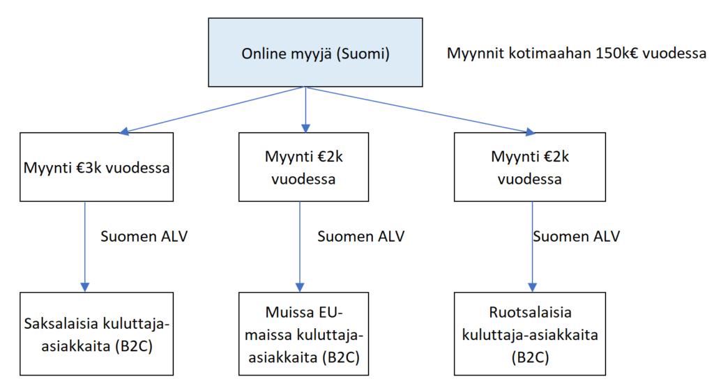 Kotimaisiin markkinoihin keskittyvä verkkokauppa