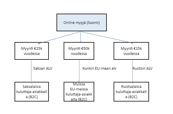 verkkokaupan alv-uudistus